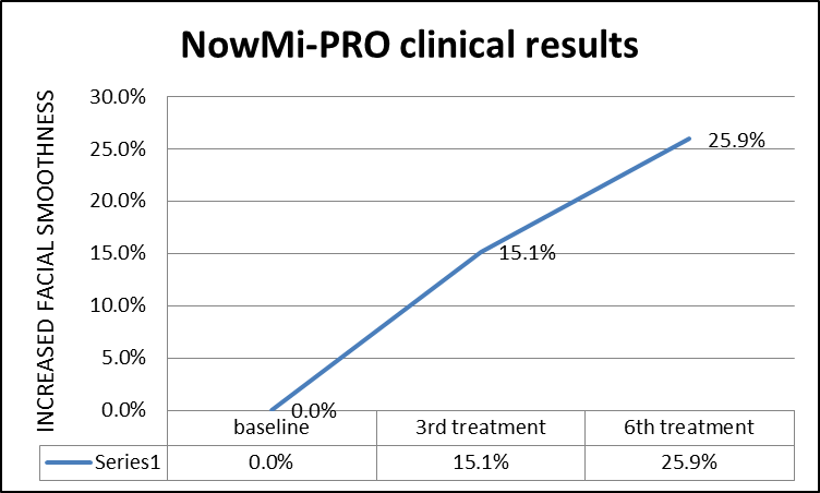 NowMi-PRO facial skin smoothness results