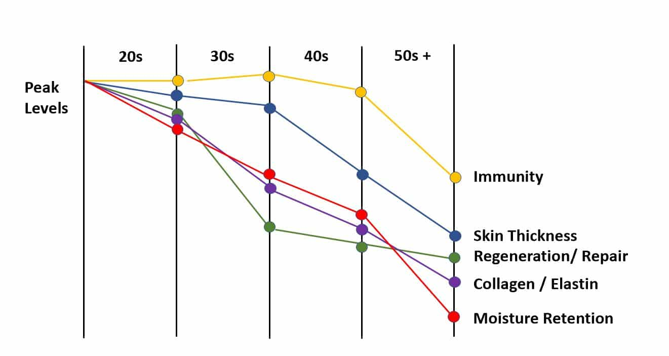 Collagen decease | NowMi